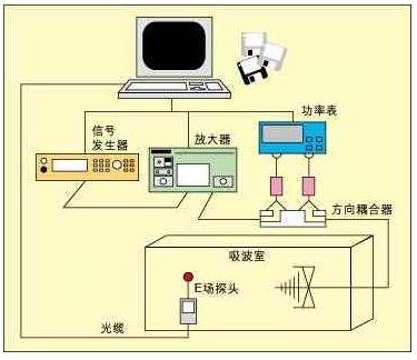 汽車部件的幾種電磁干擾EMI測試方法解析