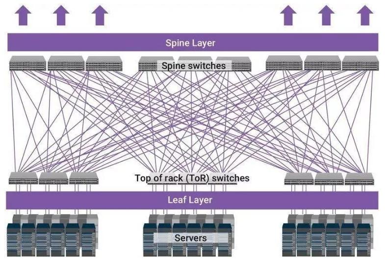 数据中心主干网络有没有必要升到400G