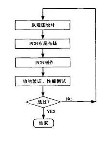 基于Cadence的高速PCB怎样设计是合理的