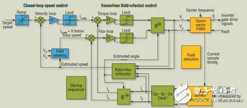 利用直流环节电流反馈技术的定向控制技术简化高能效电器设计