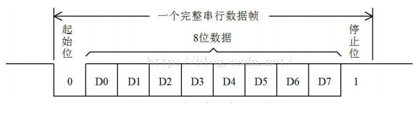 RS232通信接口与USB转串口通信的设计
