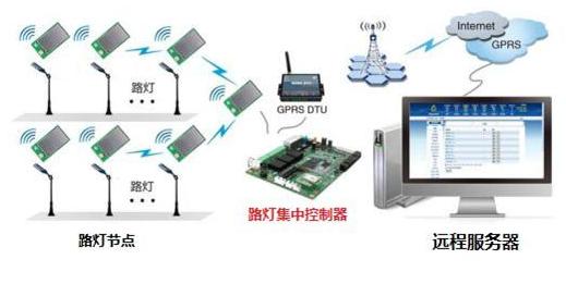 物联网ZigBee技术有哪些应用