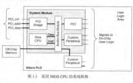 挑戰SOC基于NIOS的SOPC設計與實踐PDF電子書免費下載