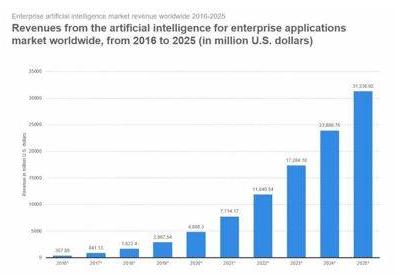 未来科技行业的格局将会怎样变化
