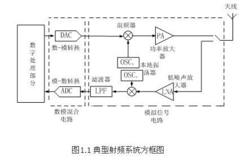 射频电路设计理论与应用第二版PDF电子书免费下载