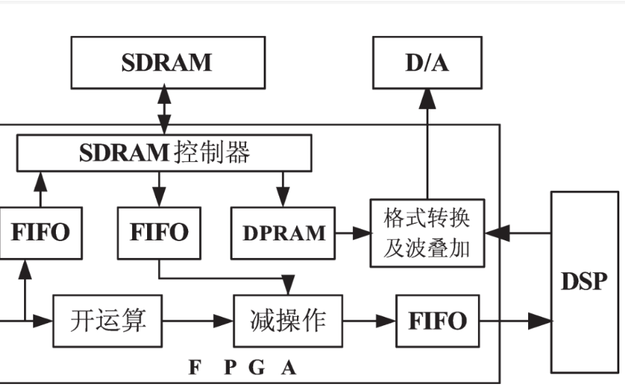 使用CCS软件进行数字图像处理系统的设计的课程资料说明