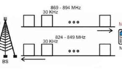 简述5G连接器基站的发展史