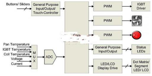 电磁炉中的电容式感应技术解析