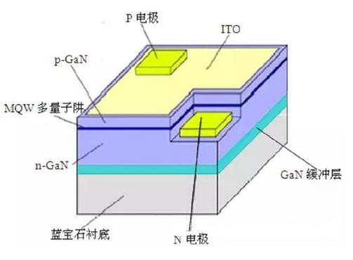 我国与其他国家LED芯片技术的差异分析