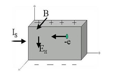 霍尼韦尔传感器的特点以及应用介绍