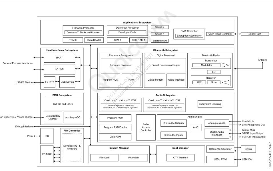 高通QCC51XX系列蓝牙芯片的数据手册免费下载