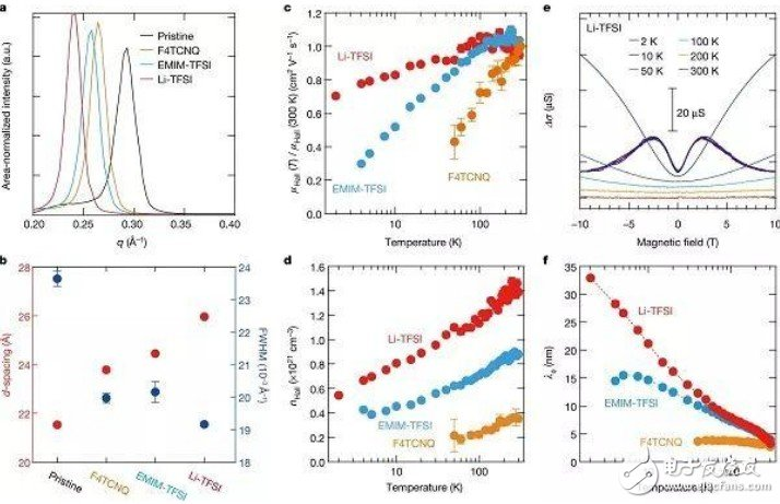 聚合物半导体实现高效分子掺杂