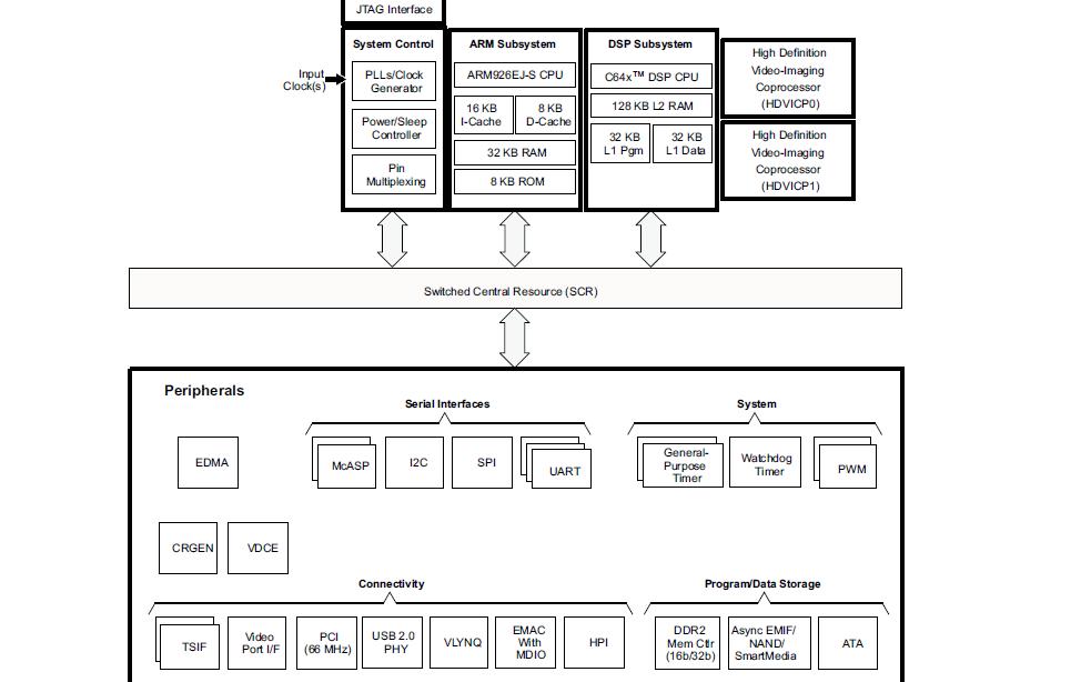 TMS320DM6467T片上数字媒体系统的数据手册免费下载