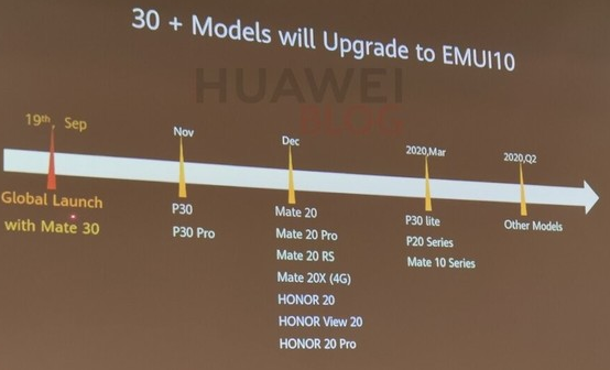 华为手机EMUI10升级时间曝光华为Mate 30系列将首发该系统