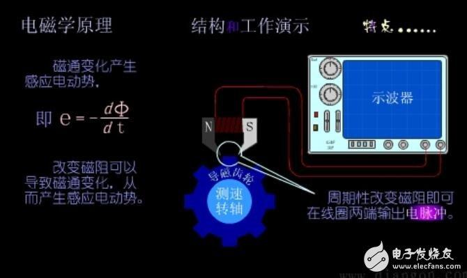 磁電式傳感器的應用