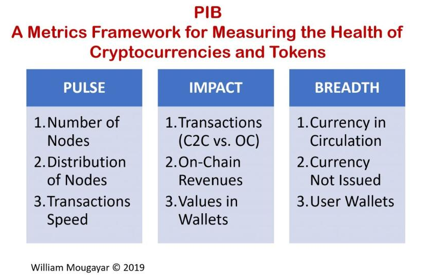 哪些框架可以用来评估加密货币
