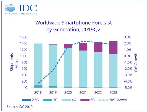 IDC预计2020年5G手机出货量将占智能手机总出货量的8.9%达到1.235亿部