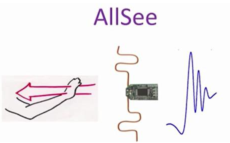 华盛顿大学的研究员开发出一个叫AllSee的传感器设备可以隔空移物