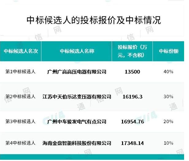 中国移动正式公布了2019-2020年干式变压器产品集采中标候选人结果