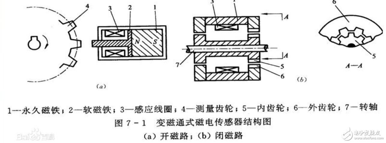磁電式傳感器工作原理_磁電式傳感器的構成