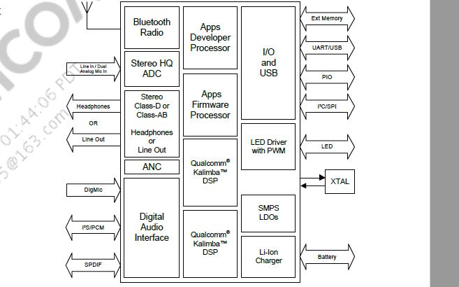 QCC5124 VFBGA蓝牙音频芯片数据手册免费下载