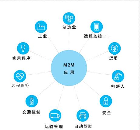 M2M和物联网之间有什么差异