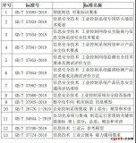 """国家标准委发布""""2019年第10号中国国家标准公..."""