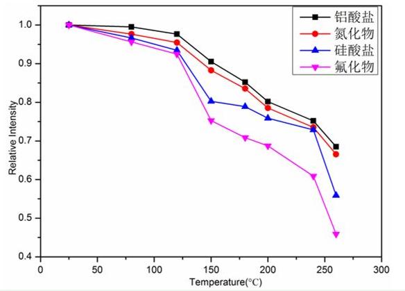 荧光粉物理特性与WLED光输出冷热比的关系分析