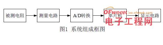 基于STC89C54RD单片机的高精度自动电阻测试仪设计
