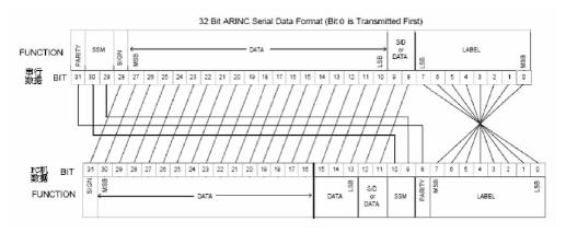 基于AEC429-PCI-22/S5接口卡的航空云顶娱乐平台下载系统设计