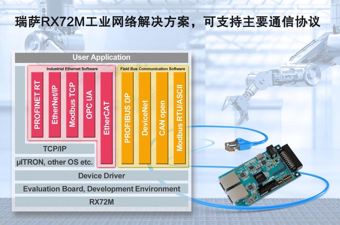 瑞萨新萄京推出RX72M工业网络解决方案,显著缩短...