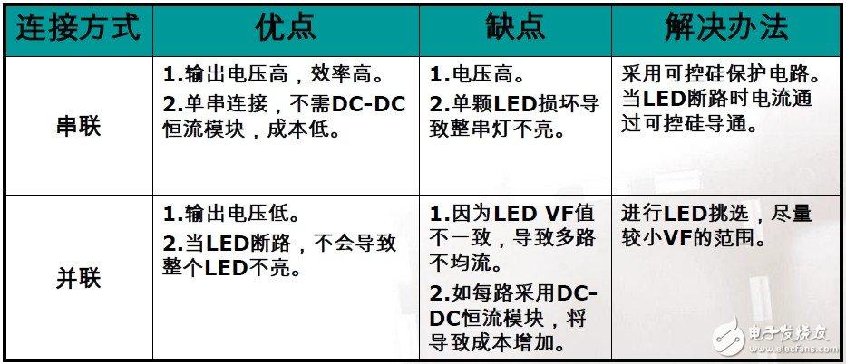 恩智浦集成可调光市电LED驱动器解决方案介绍