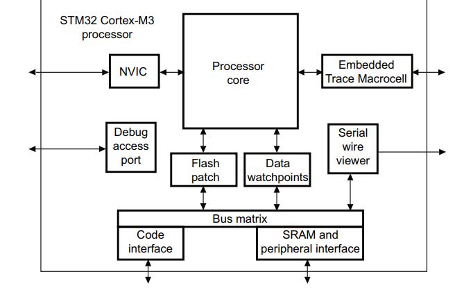 STM32系列Cortex-M3处理器编程手册免费下载