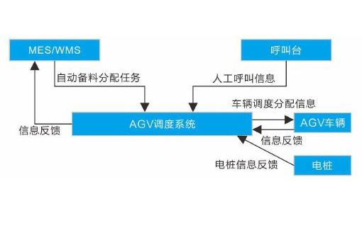 AGV搬运机器人的小车无线通信模块资料免费下载的