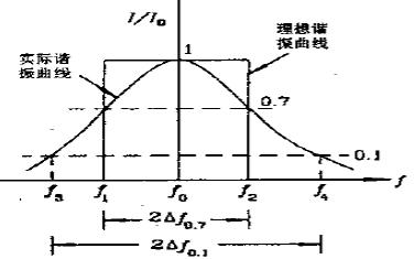 高频小信号放大器概述