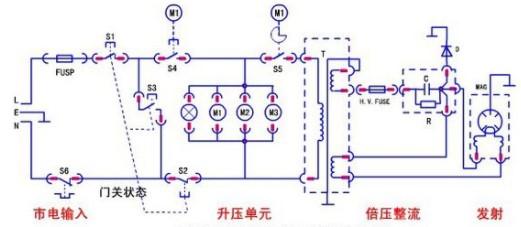 微波炉的工作和加热原理及电路分析