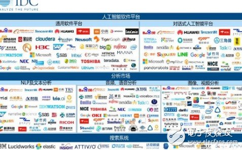 中国AI软件产业不断完善呈现出百花齐放