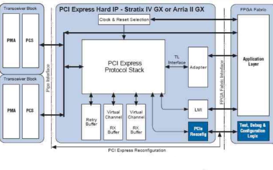 PCIE的学习知识点笔记资料合集免费下载