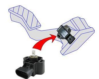 霍尼韦尔RTY系列旋转位置传感器在交通运输中的应用介绍