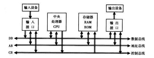 嵌入式开发前你的了解的硬件有哪些