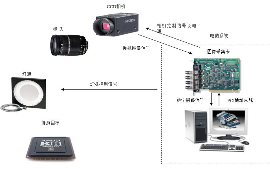 机器视觉光学系统的介绍和选型指南详细概述