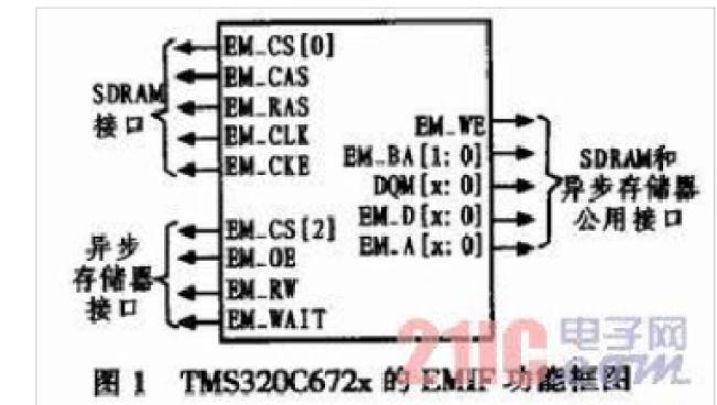 TMS320C672x系列DSP的EMIF接口研究与应用资料说明