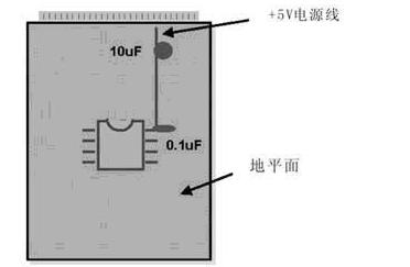 PCB模拟布线和数字布线的相似之处和差别分析