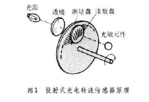 轉速傳感器的類型