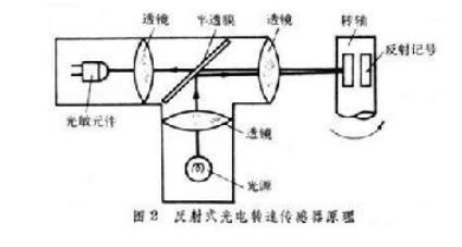 转速传感器的类型