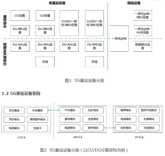 中国联通5G基站设备的分类要求以及部署思考
