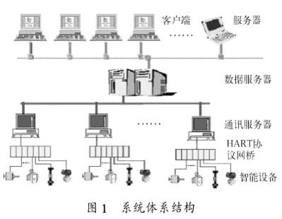 基于HART协议的智能仪表实现在线诊断管理系统的设计