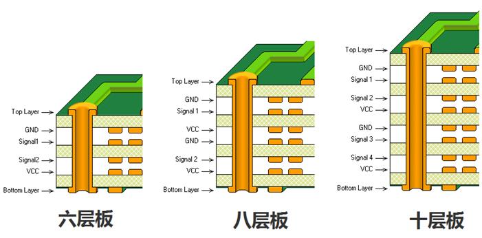 最合理的多层板排层示意图1