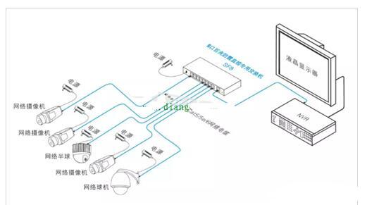 安防监控的三大供电模式