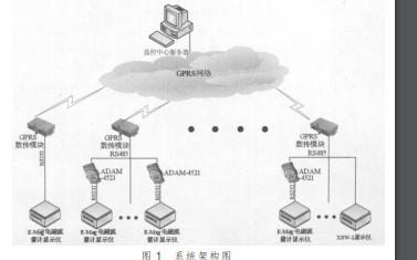 使用GPRS技术实现供水管网监控系统的设计详细资料说明
